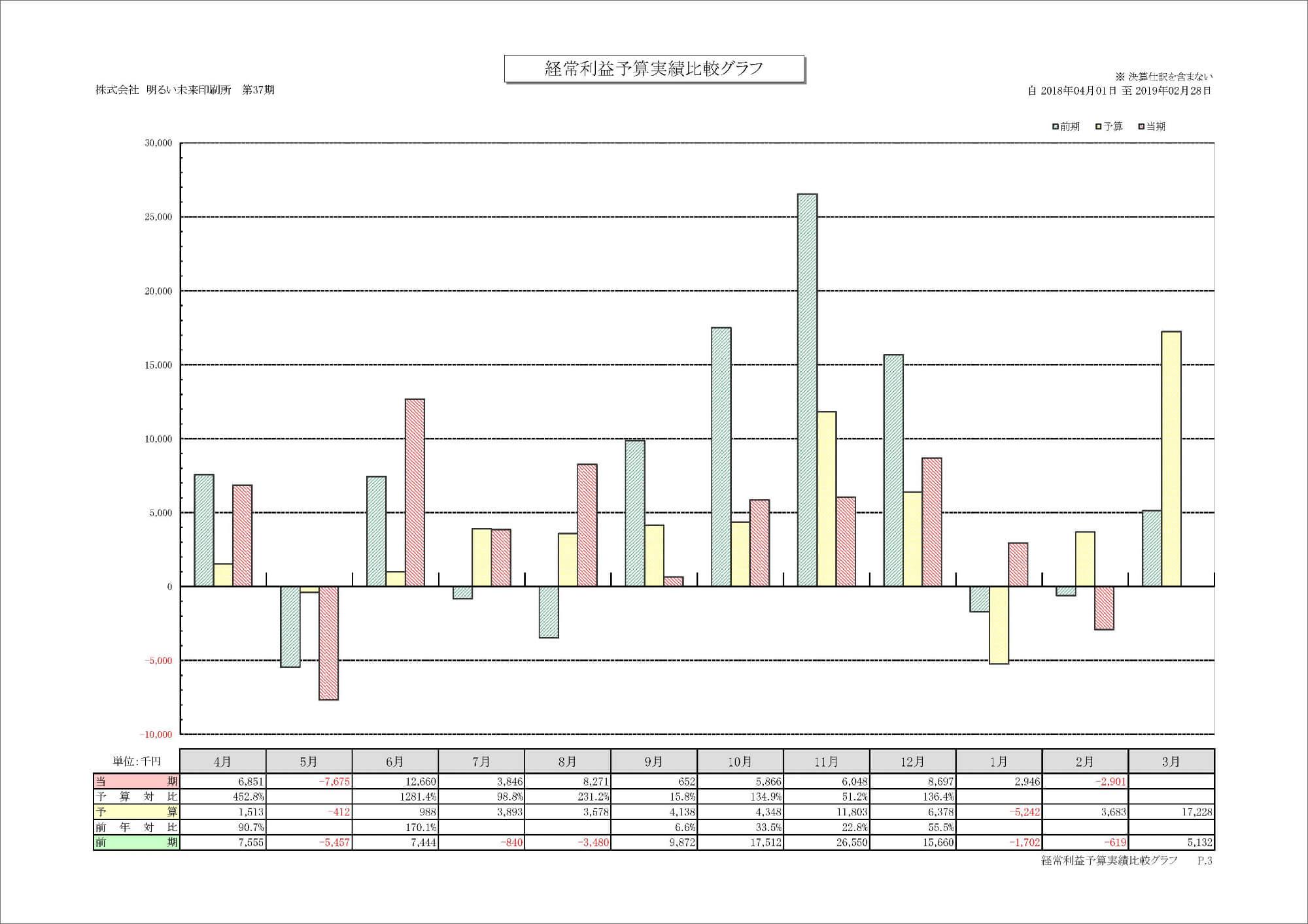 経常利益予算実績比較グラフ