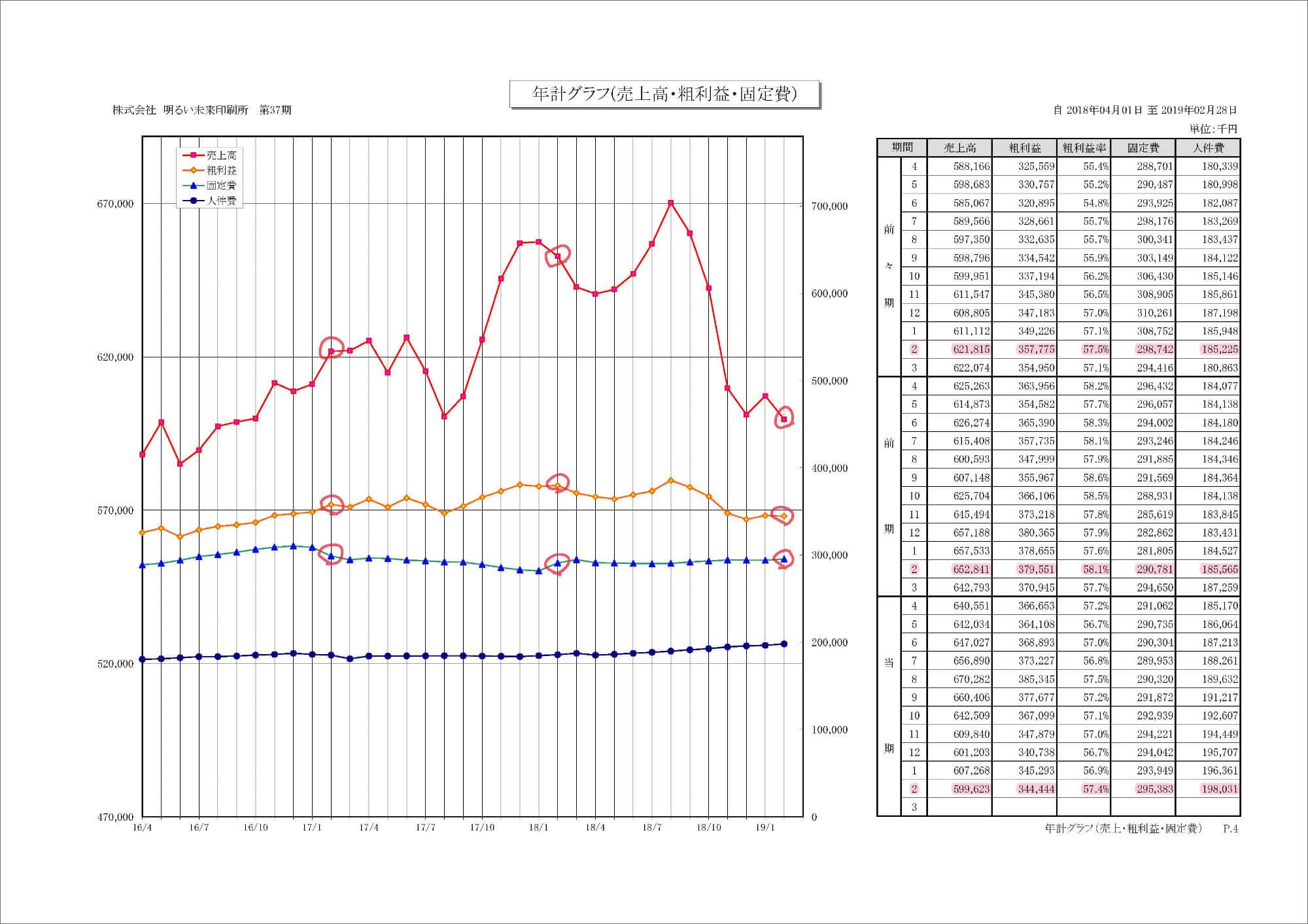 年計グラフ(売上高・粗利益・固定費)