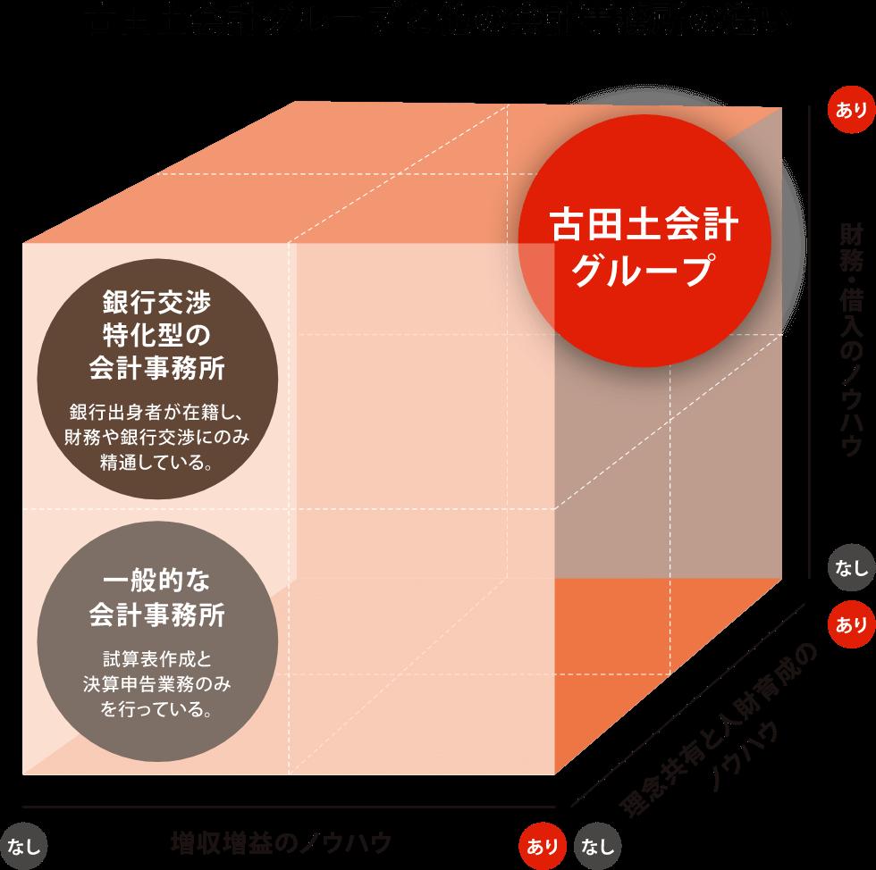 古田土会計グループと他の会計事務所の違い